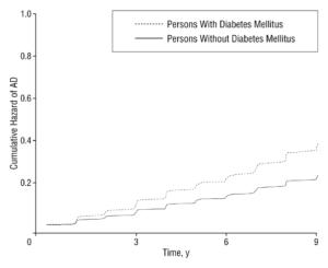 Diabetes Alzheimer's Risk
