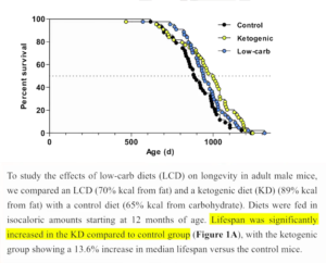 Ketogenic Diet Prolongs Lifespan in Mice